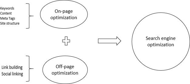 on-page & off-page